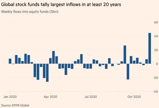 一周445亿美元 全球股票基金流入资金量创下20年来最高纪录