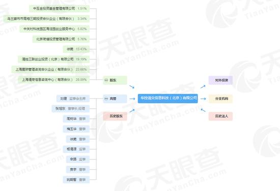 港交所拟收购华控清交少数权益 共同建立数据市场