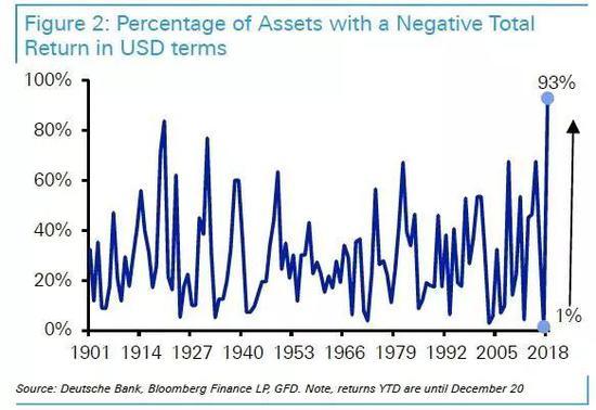 1901年以来全球历年负回报资产占比