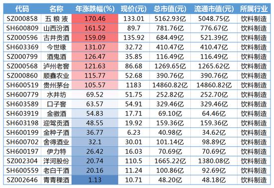 沪指年涨22%创指年涨43% 科创板六股涨超200%