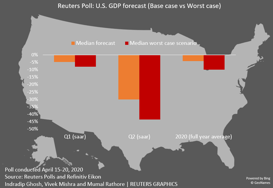 """调查:美国经济可能在陷入严重衰退后呈""""U""""型复苏+技慕环球通金融"""
