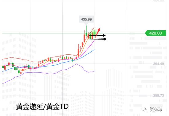 张尧浠:黄金连涨5月动力未减 8月看好冲击两千关