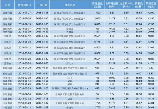 股权质押达到预警线与平仓线之间公司一览 数据来源:东财choice