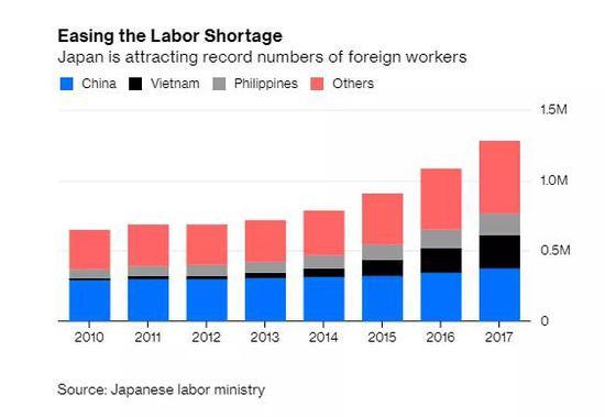 来源:NoahSmith,Japan'sEconomyIsGettingaLotofThingsRight,Bloomberg.