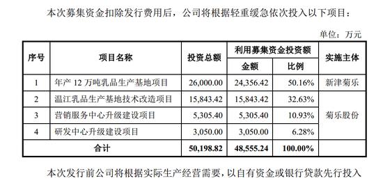 2017年12月份第一版招股书的募投资金额数据