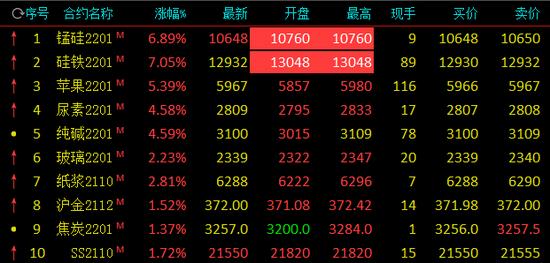 期市开盘:锰硅、硅铁触及涨停 生猪期货一度大跌近5%