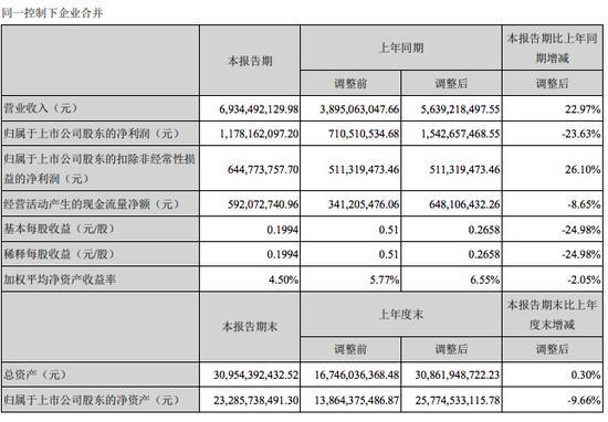 世纪华通2019半年报:30亿解禁压顶 货币资金锐减56%