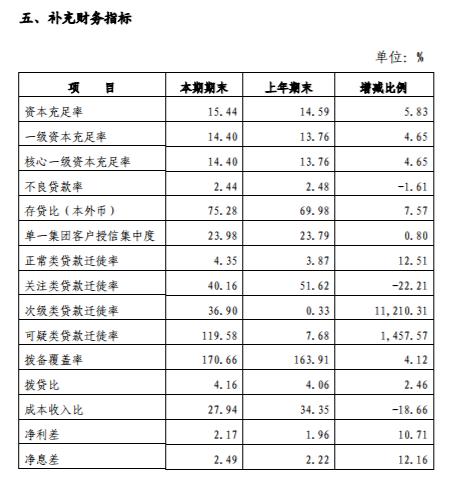 数据来源:柳州免费注册即送体验金2019年半年报