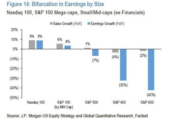 不同規模股票的盈利分歧