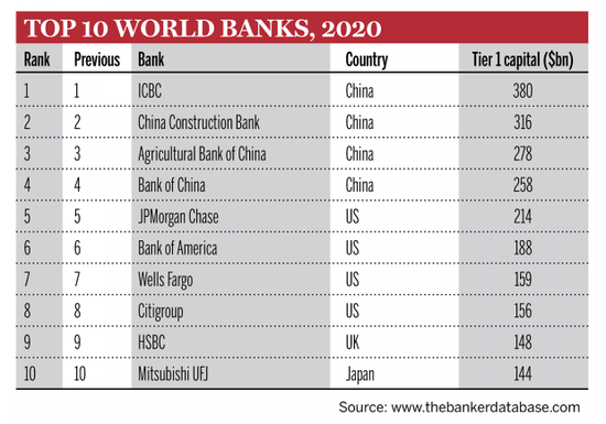 世界银行1000强排名:工行位居榜首 中国农业银行第3名