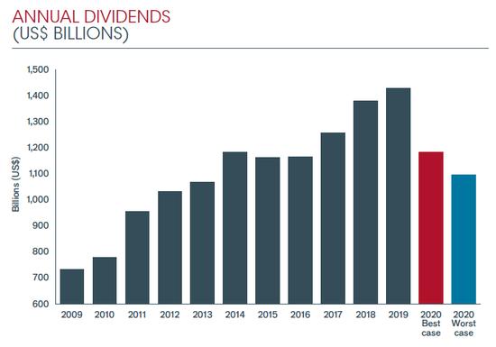 自2009年以来的全球股息总额