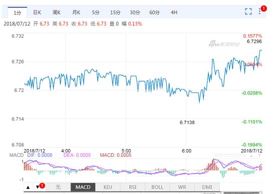 离岸人民币汇率亚市盘初1小时内贬值100点 报6.7296