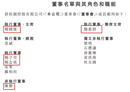 碧桂园梁国坤辞任 现董事会人员杨氏家族占比近4成