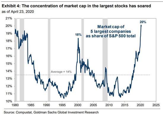 標普500指數中最大的5只股票
