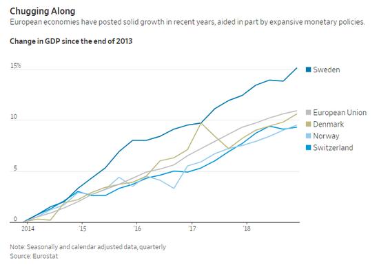 近年来欧洲经济稳步增长部分得益于扩张性货币政策