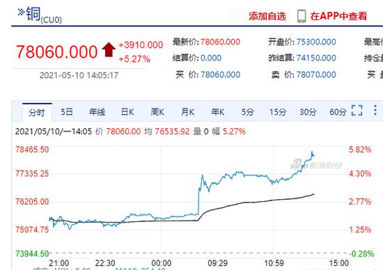 沪铜主力合约涨超5% 有看涨期权日内翻十倍!