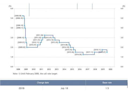 韩国央行基准利率(走势来源:韩国央行)