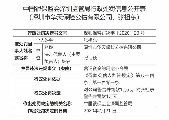 深圳华天保险公估被罚1万元:营运资金用途不合规
