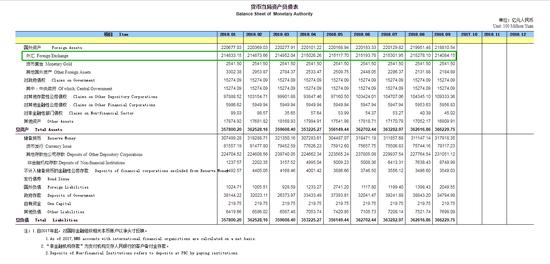 中国央行:9月外汇占款余额减少1,193.95亿元人民币