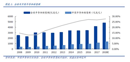 【头条研报】增速高于全球 半导体将迎投资机会