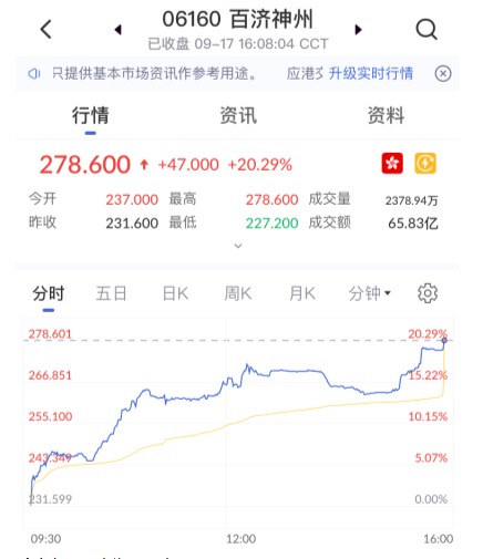 艾德证券期货:【AI智能选股】百济神州股价再创历史新高,市值超过3000亿港元