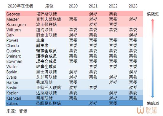 智堡:2021年美联储鹰鸽图