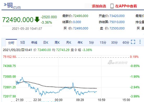 沪铜主力合约跌超3% 有看跌期权日内暴涨10倍!
