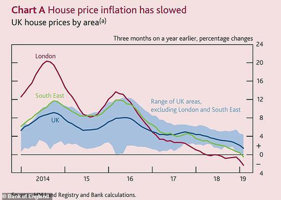 伦敦房价下跌成交量萎缩 英国脱欧不明朗前景冲击伦敦房价
