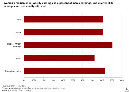 女性周薪占男性周薪的百分比