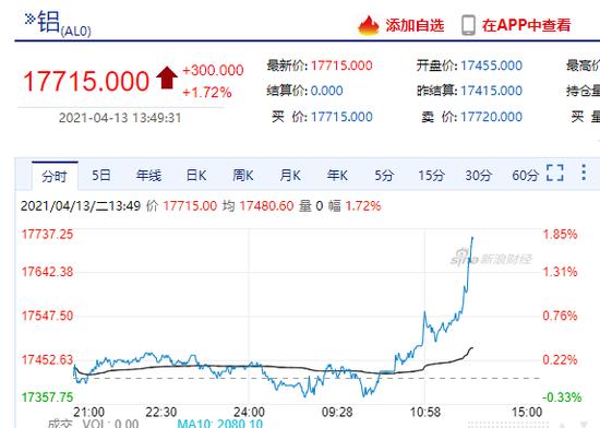 快讯:沪铝主力合约日内上涨300元 现报17715元/吨