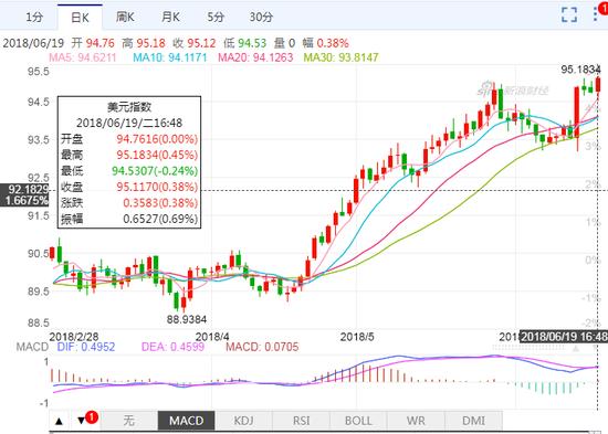 中美贸易摩擦再起!在岸人民币收贬575点 报6.4743