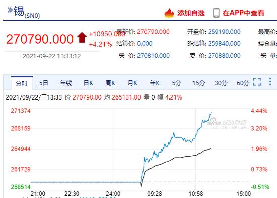 快讯:沪锡主力合约日内涨超4%,现报270790元/吨