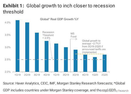 全球经济添速已经挨近没落程度,来源:摩根士丹利