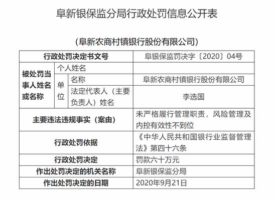 阜新农商村镇银行被罚60万:风险管理及内控有效性不到位