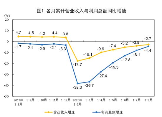 统计局:1-8月计算机、纺织业等16个行业利润总额同比增加