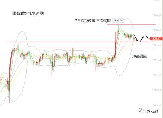 黄力晨:黄金上涨遇阻 金价高位震荡