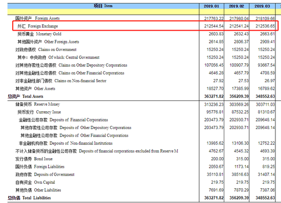 中国3月末央行外汇占款环比下降 连续第八个月下滑