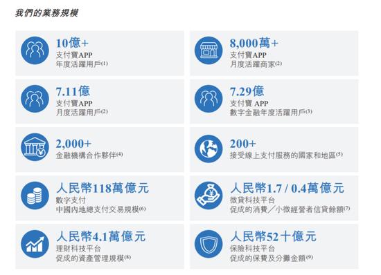 蚂蚁集团:支付宝月活7.11亿 12个月交易规模118万亿元