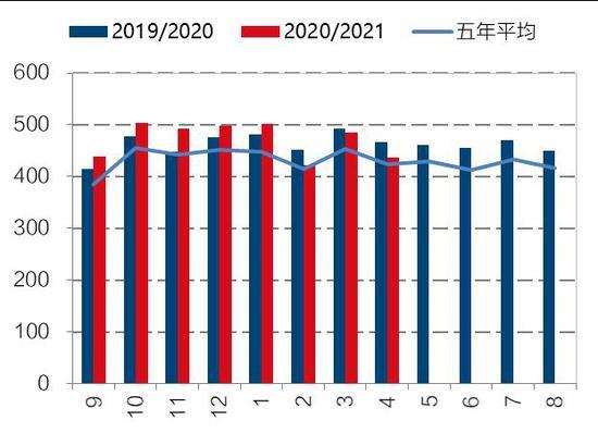 国信期货:供给预期增加 豆粕库存回升压力凸显