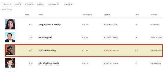 网易正准备在香港二次上市 丁磊持有14.56亿股公司股份