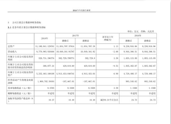 """""""钢铁长城""""再度失守 长城汽车扣非净利润跌9.5%"""