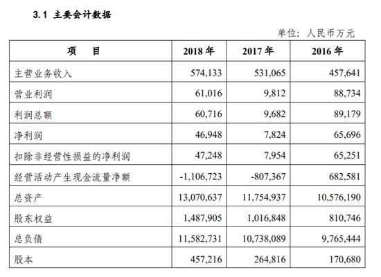 数据来源:柳州免费注册即送体验金2018年年报