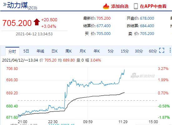 快讯:动力煤主力合约午后继续上攻 当前涨幅超3%