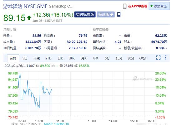 """""""妖股""""GameStop再涨16.1% 香橼创始人称仍然在做空"""