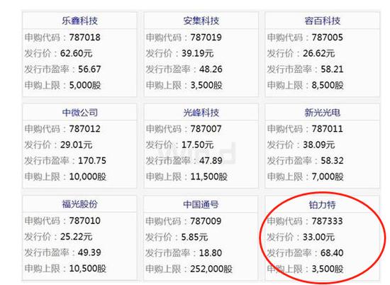 铂力特7月10日申购:发行价33元 市盈率68.4倍