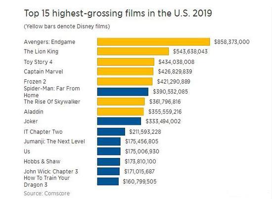 今年美国票房收入最高15部电影