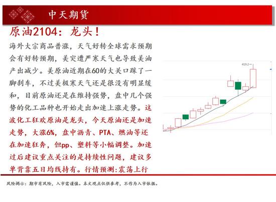 中天钱多多2月24日市场观察