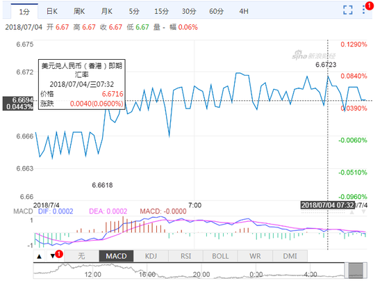 离岸人民币再次跌破6.67关口