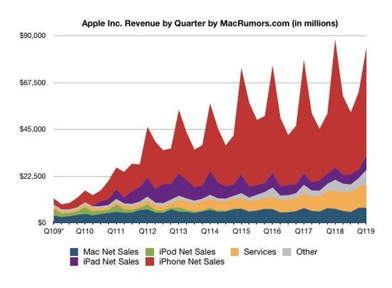苹果近十财年各季度营收表现。单位:百万美元。数据及图片来源:macrumors.com