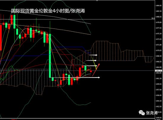 张尧浠:数据决议声明来袭 黄金根据预期看先涨后跌